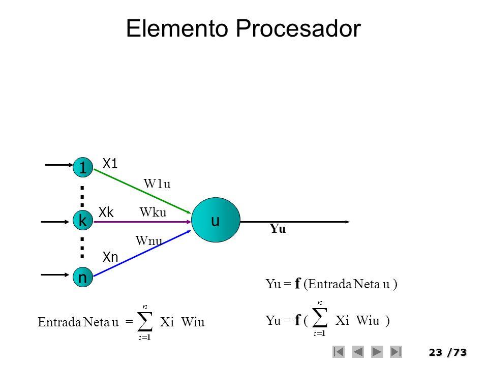 . . . . . . Elemento Procesador 1 u k n X1 W1u Xk Wku Yu Wnu Xn
