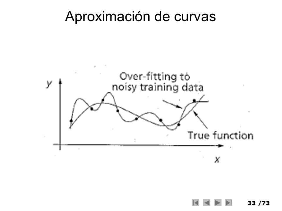 Aproximación de curvas