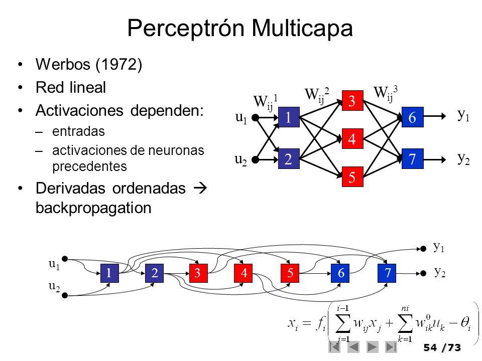 Perceptrón Multicapa Werbos (1972) Red lineal Activaciones dependen: