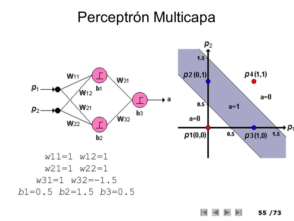 Perceptrón Multicapa w11=1 w12=1 w21=1 w22=1 w31=1 w32=-1.5 b1=0.5 b2=1.5 b3=0.5