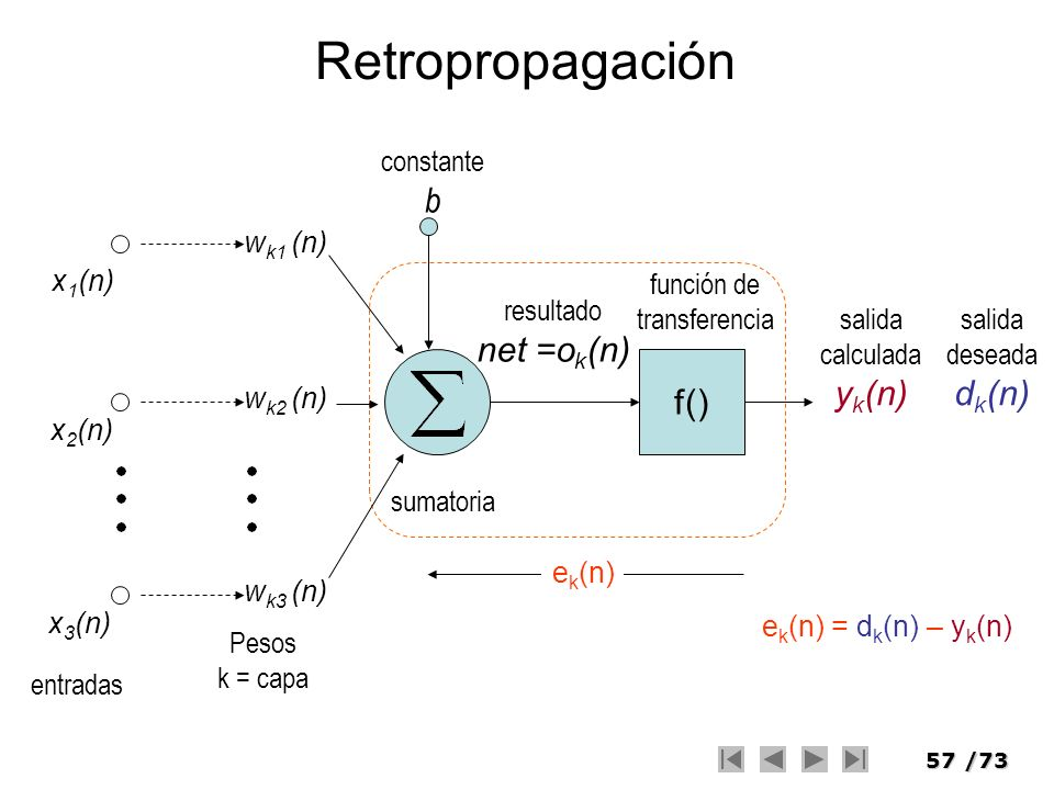 Retropropagación b net =ok(n) yk(n) dk(n) f() constante wk1 (n) x1(n)