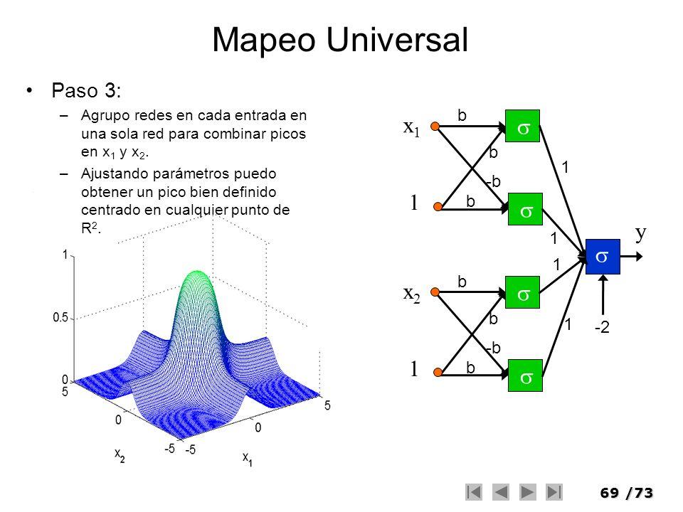 Mapeo Universal x1  1 y x2 Paso 3: b -b -2