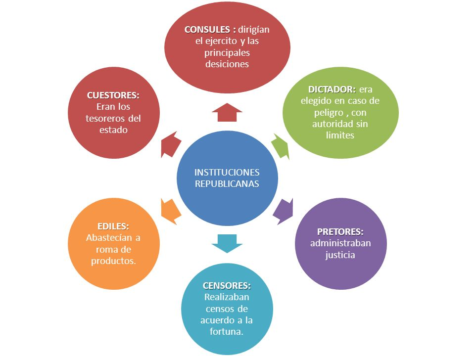 INSTITUCIONES REPUBLICANAS
