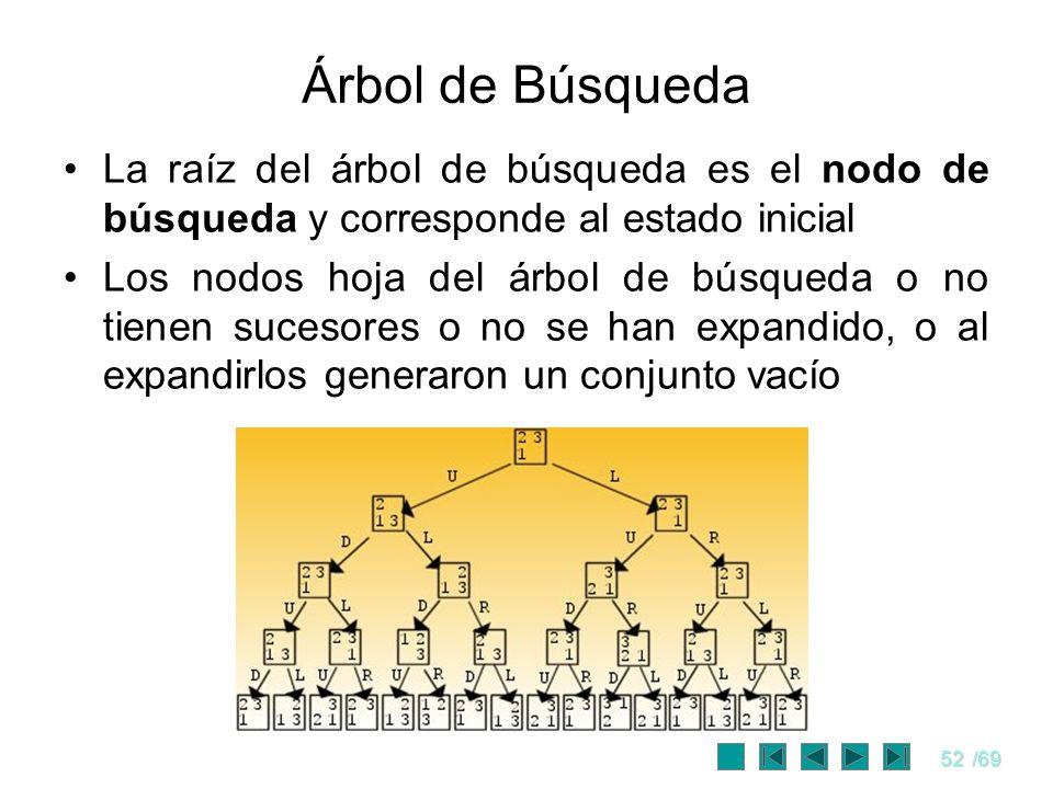 Árbol de Búsqueda La raíz del árbol de búsqueda es el nodo de búsqueda y corresponde al estado inicial.