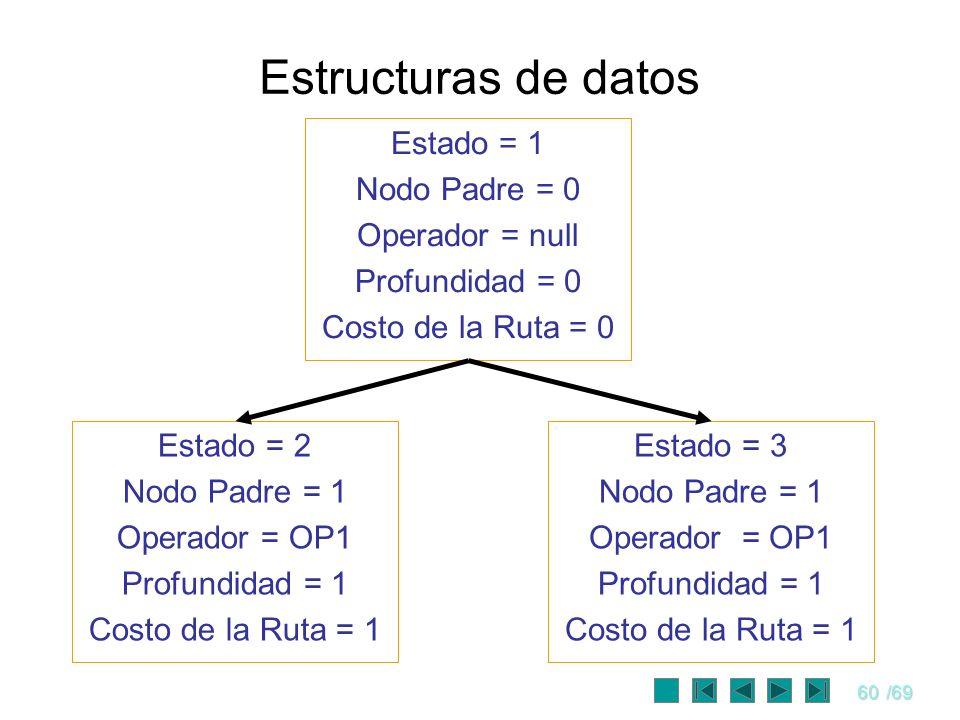 Estructuras de datos Estado = 1 Nodo Padre = 0 Operador = null