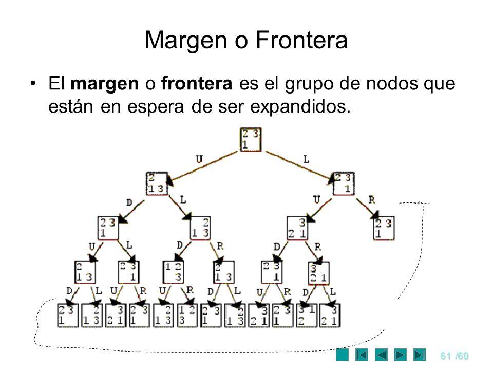 Margen o Frontera El margen o frontera es el grupo de nodos que están en espera de ser expandidos.