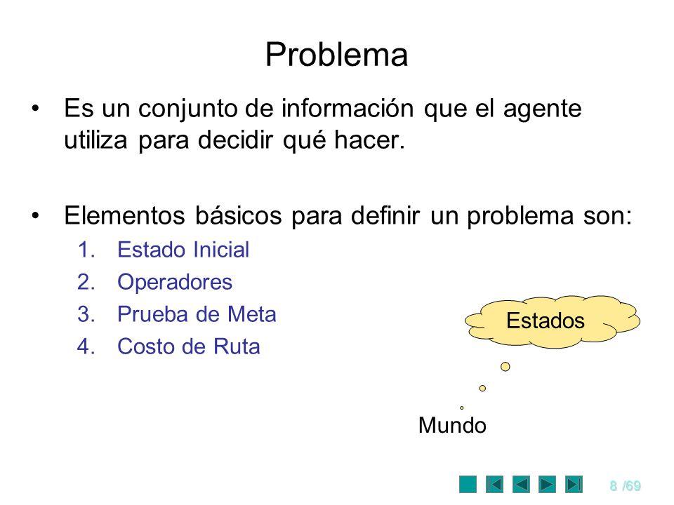 Problema Es un conjunto de información que el agente utiliza para decidir qué hacer. Elementos básicos para definir un problema son:
