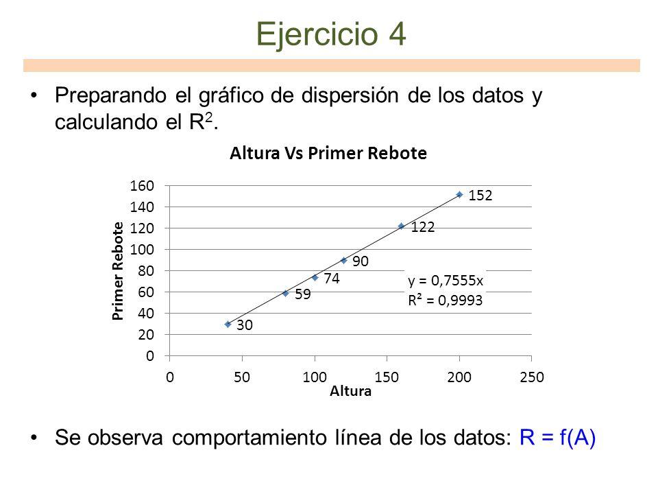 Ejercicio 4 Preparando el gráfico de dispersión de los datos y calculando el R2.