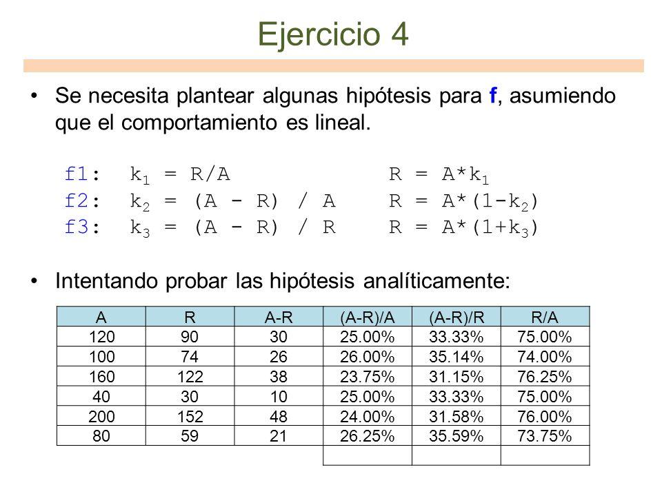 Ejercicio 4 Se necesita plantear algunas hipótesis para f, asumiendo que el comportamiento es lineal.
