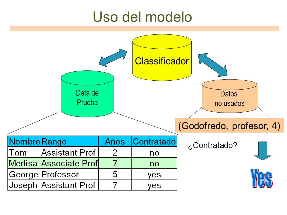 Uso del modelo Classificador (Godofredo, profesor, 4) Data de Prueba