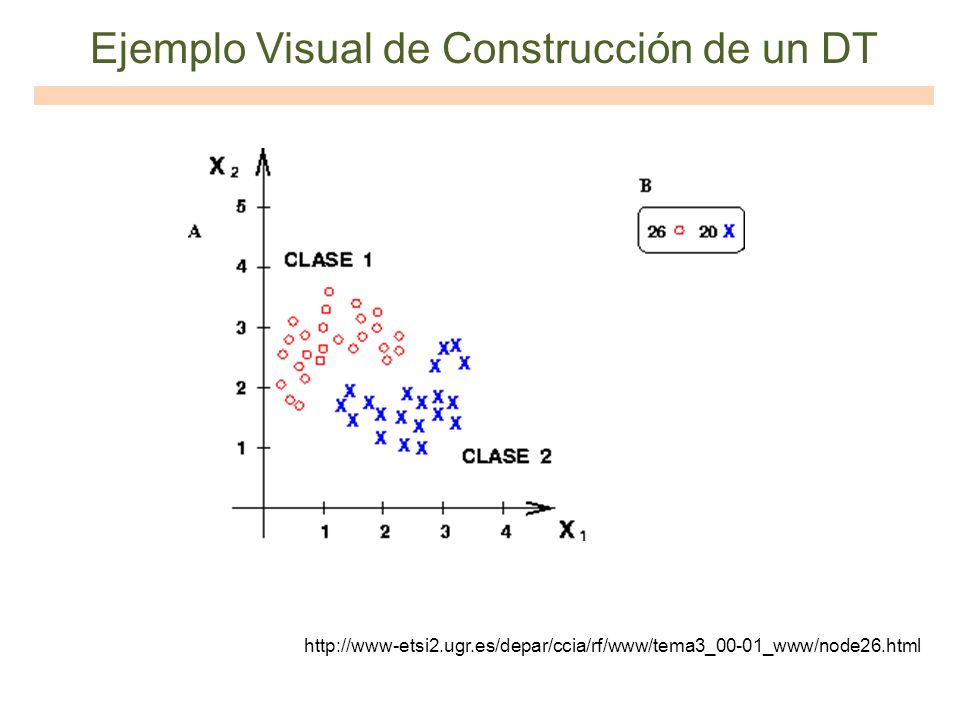 Ejemplo Visual de Construcción de un DT