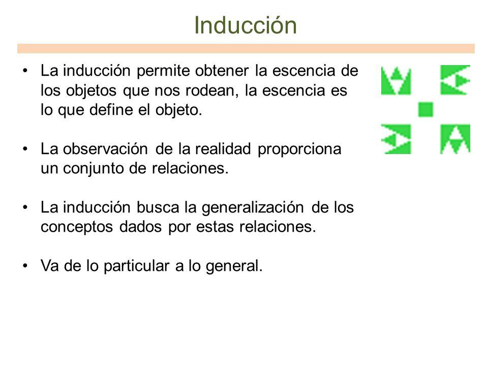 Inducción La inducción permite obtener la escencia de los objetos que nos rodean, la escencia es lo que define el objeto.
