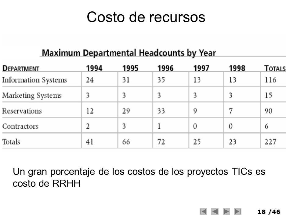 Costo de recursos Un gran porcentaje de los costos de los proyectos TICs es costo de RRHH