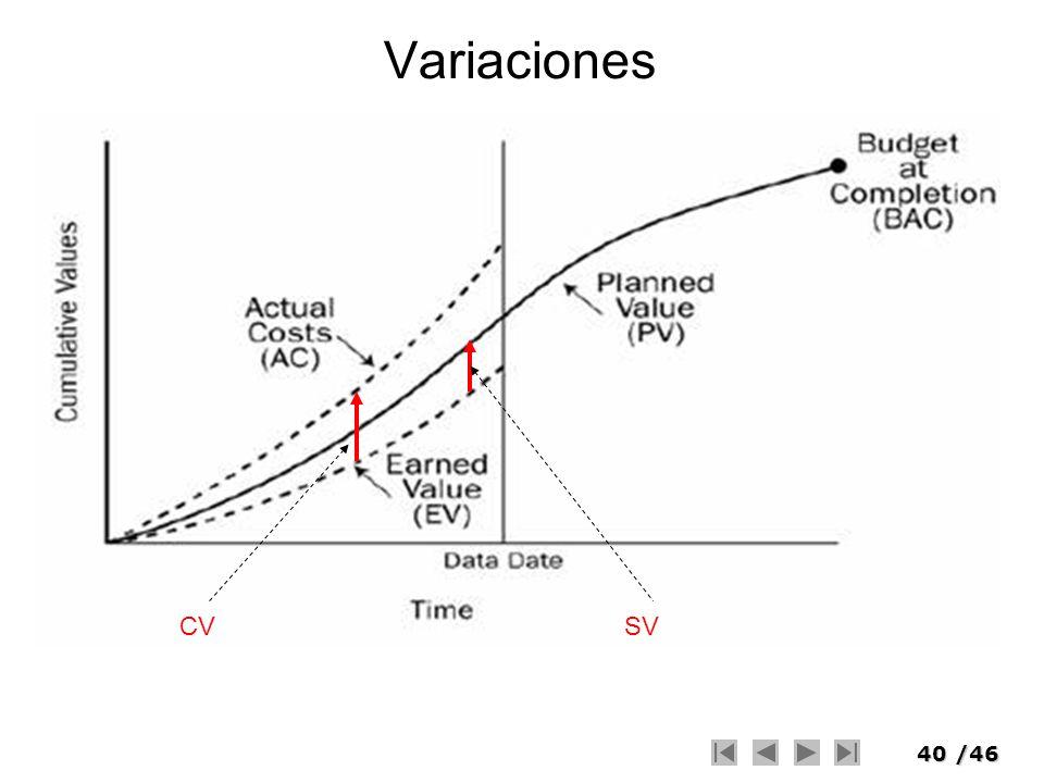 Variaciones CV SV