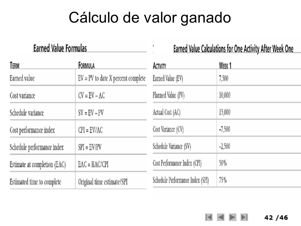 Cálculo de valor ganado