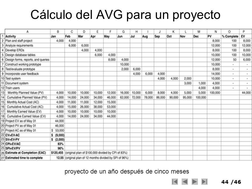 Cálculo del AVG para un proyecto