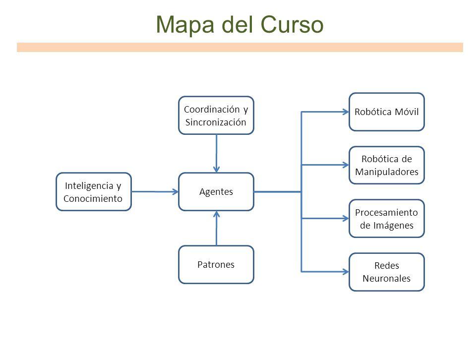 Mapa del Curso Coordinación y Sincronización Robótica Móvil