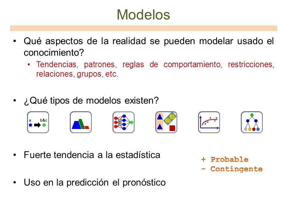 Modelos Qué aspectos de la realidad se pueden modelar usado el conocimiento