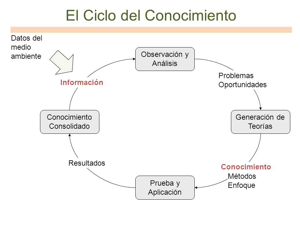 El Ciclo del Conocimiento