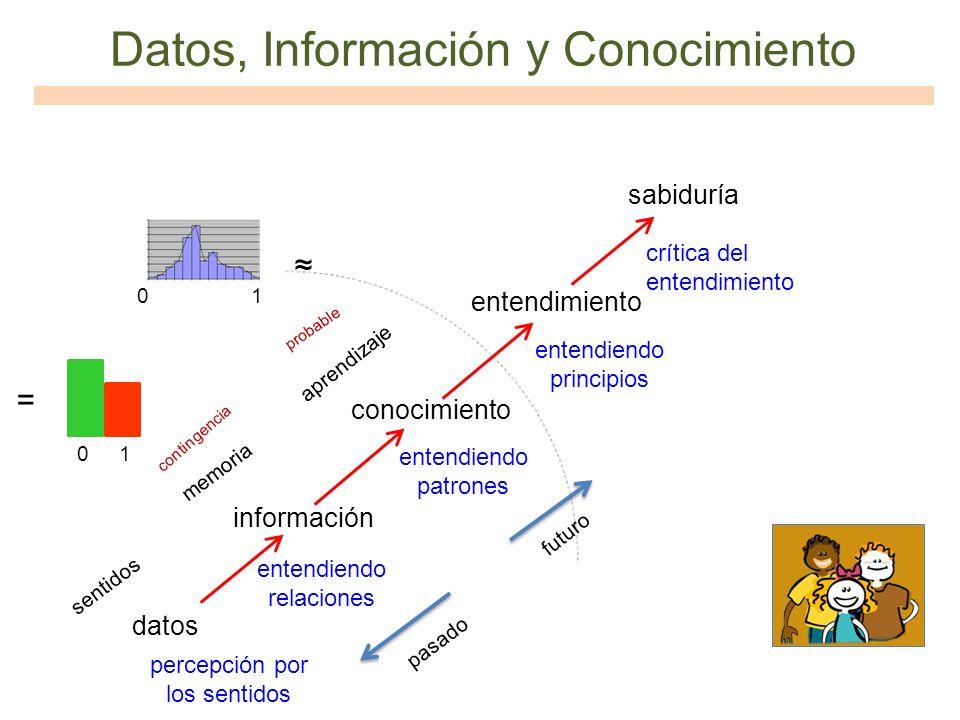 Datos, Información y Conocimiento