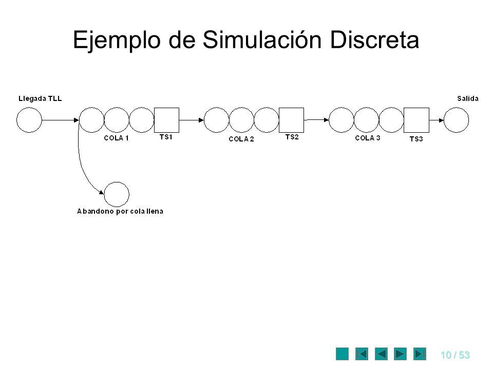 Ejemplo de Simulación Discreta