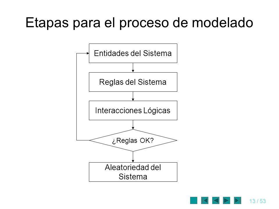Etapas para el proceso de modelado