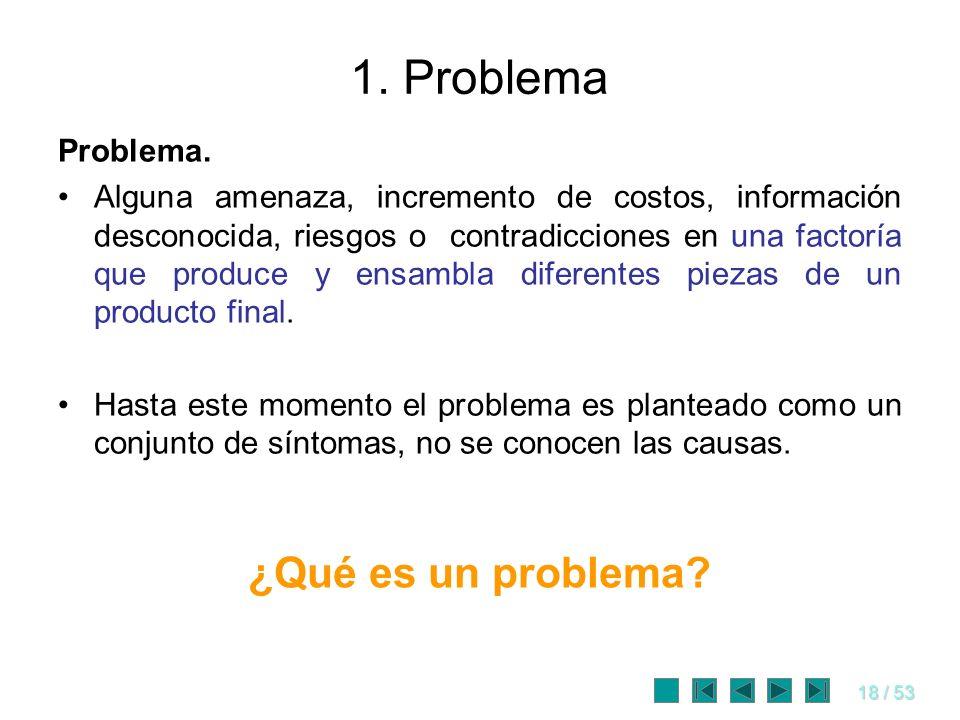 1. Problema ¿Qué es un problema Problema.