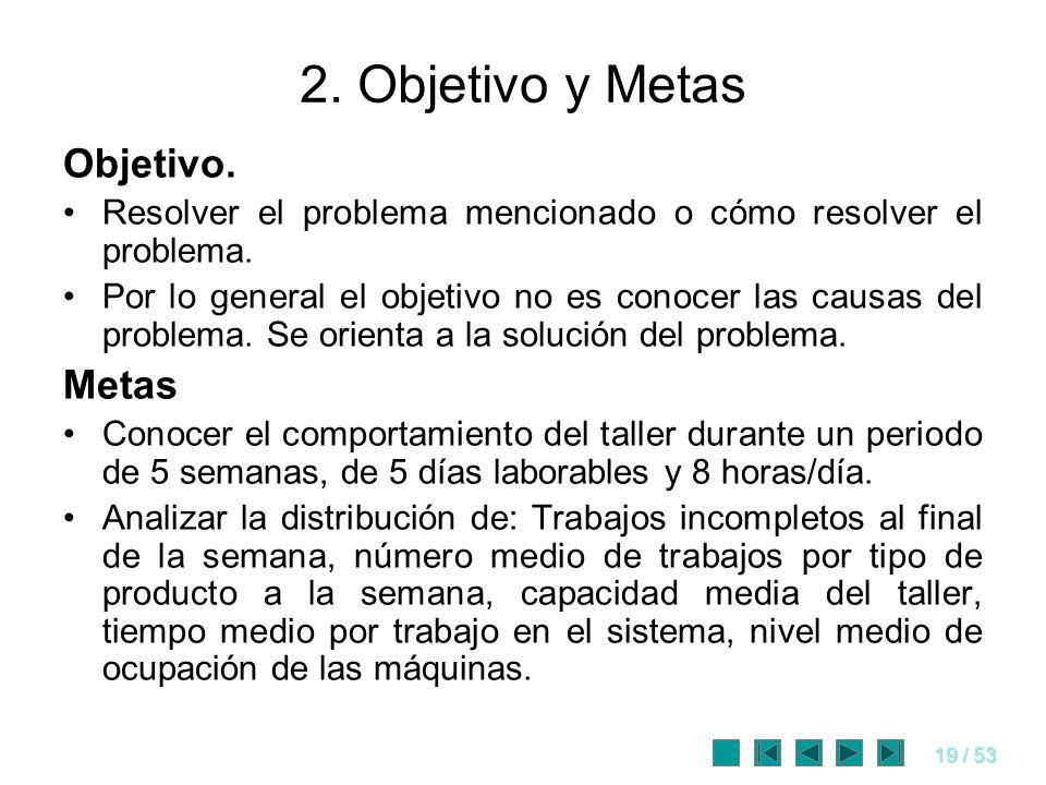 2. Objetivo y Metas Objetivo. Metas