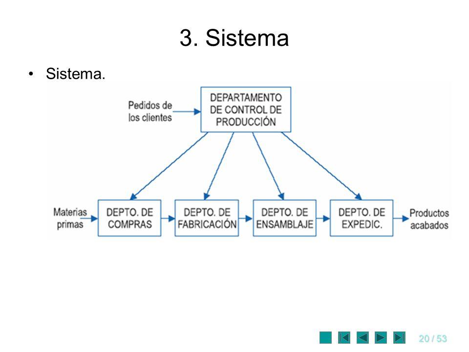 3. Sistema Sistema.