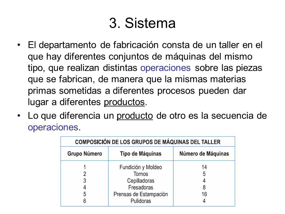 3. Sistema