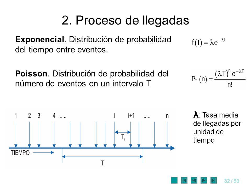 2. Proceso de llegadas Exponencial. Distribución de probabilidad del tiempo entre eventos.
