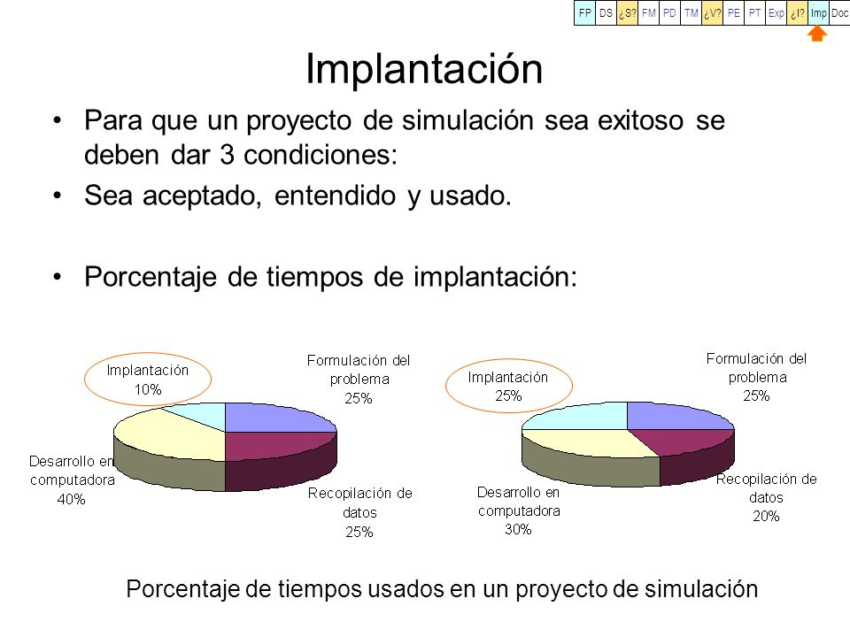 FP DS. ¿S FM. PD. TM. ¿V PE. PT. Exp. ¿I Imp. Doc. Implantación.