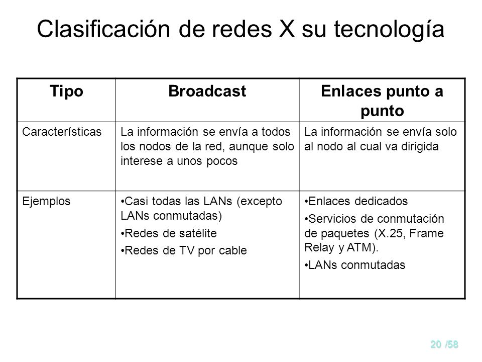 Clasificación de redes X su tecnología