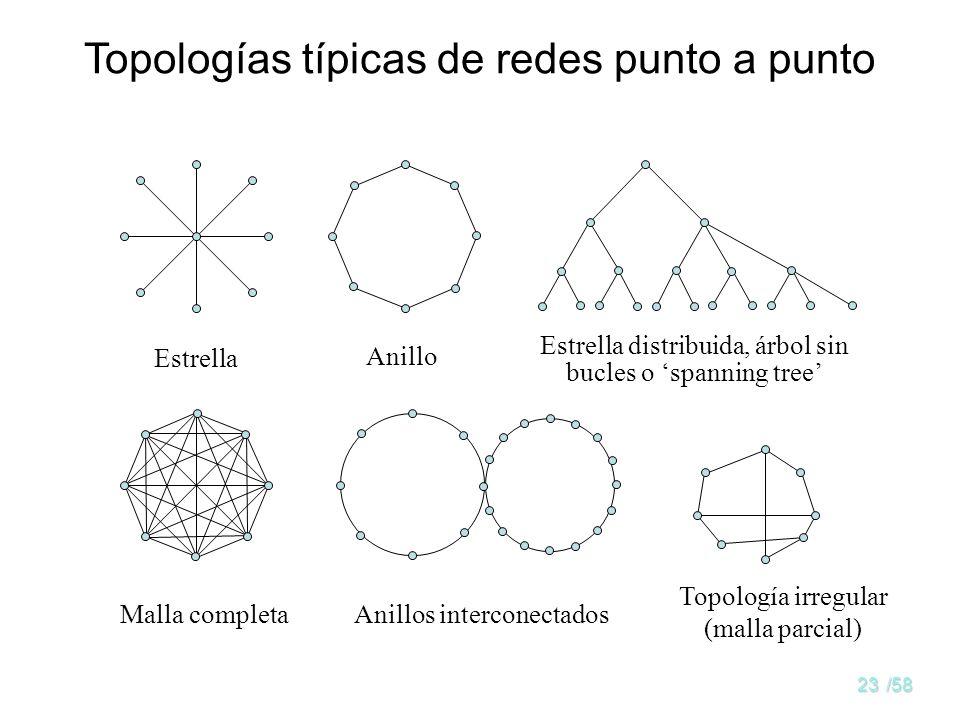Topologías típicas de redes punto a punto
