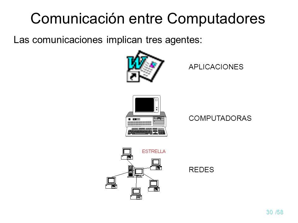 Comunicación entre Computadores