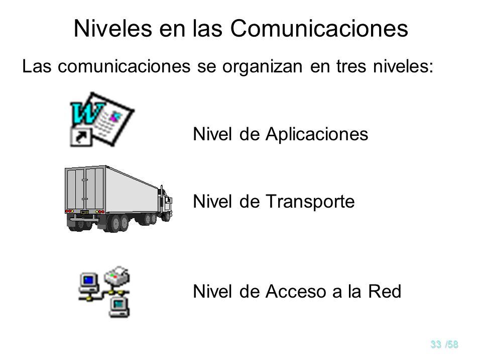 Niveles en las Comunicaciones