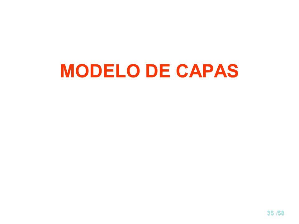 MODELO DE CAPAS