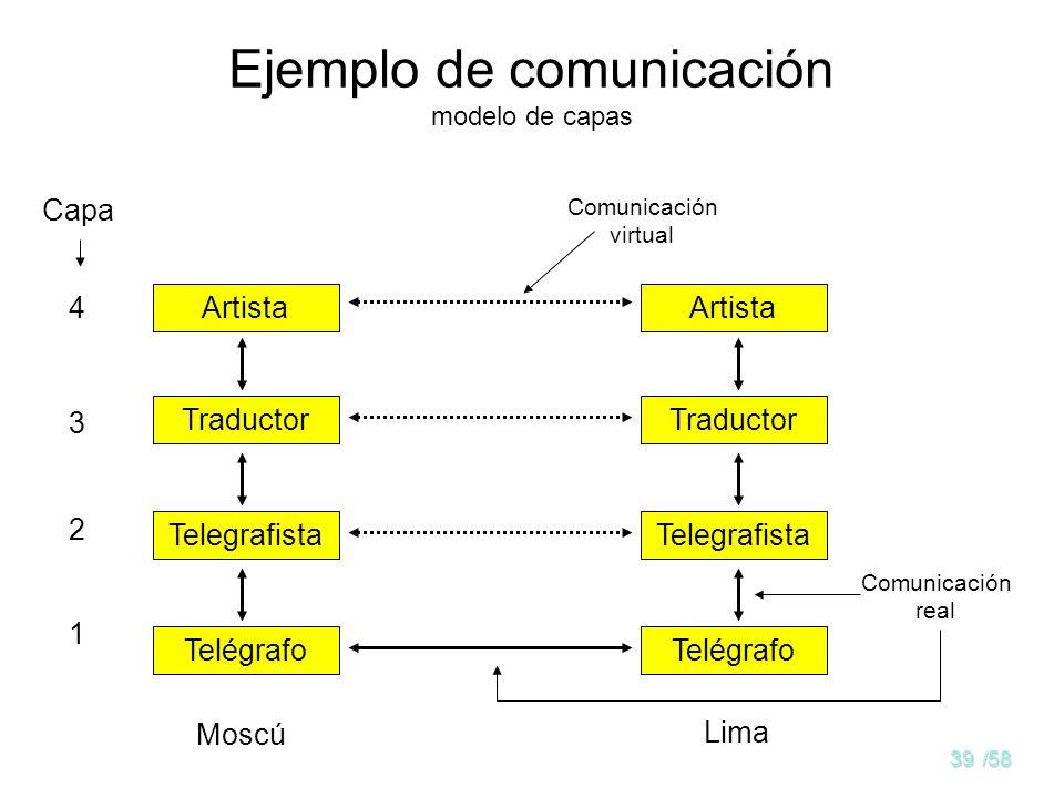 Ejemplo de comunicación modelo de capas