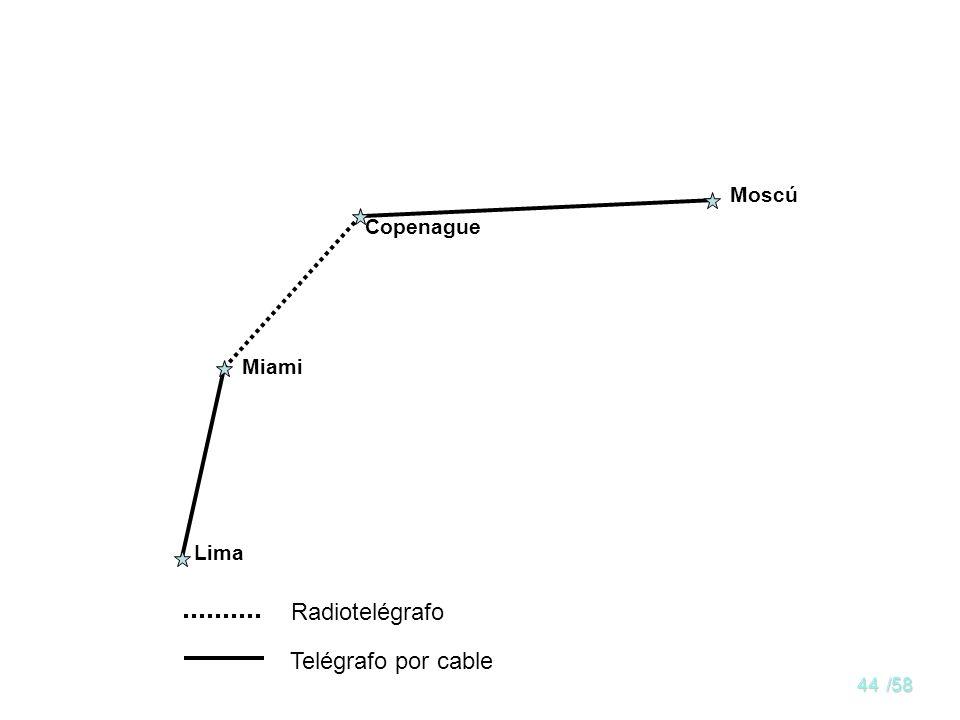 Moscú Copenague Miami Lima Radiotelégrafo Telégrafo por cable