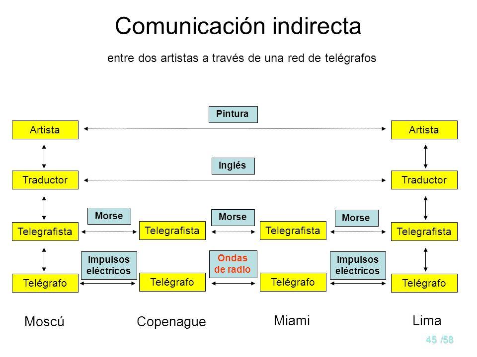Comunicación indirecta