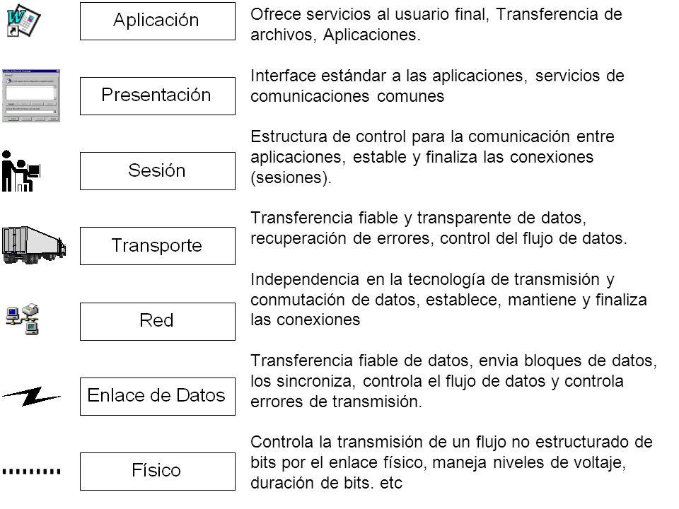 Ofrece servicios al usuario final, Transferencia de archivos, Aplicaciones.