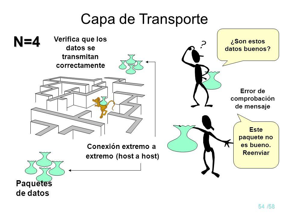 Capa de Transporte N=4 Paquetes de datos
