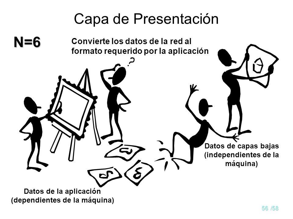 Capa de Presentación N=6