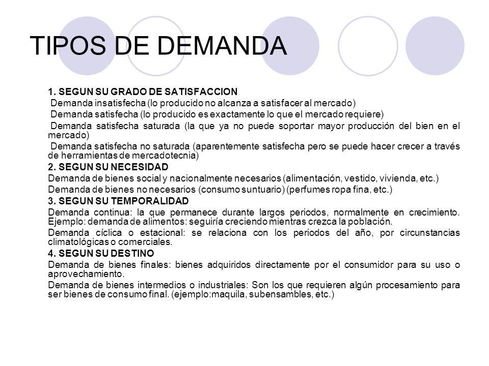 TIPOS DE DEMANDA 1. SEGUN SU GRADO DE SATISFACCION