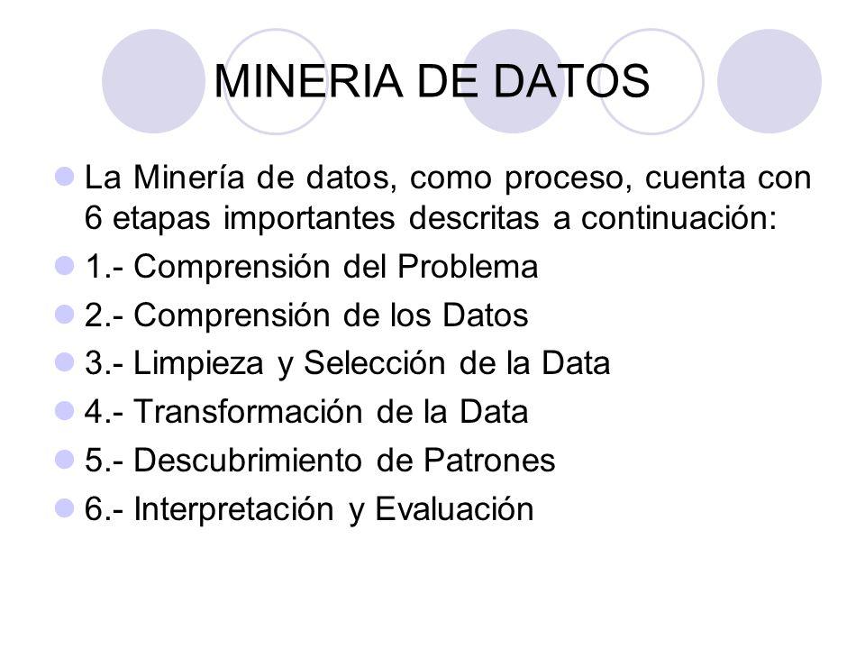 MINERIA DE DATOS La Minería de datos, como proceso, cuenta con 6 etapas importantes descritas a continuación: