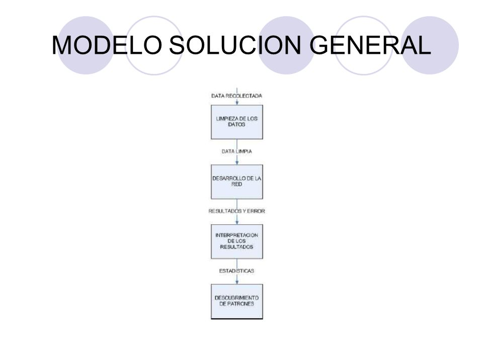 MODELO SOLUCION GENERAL