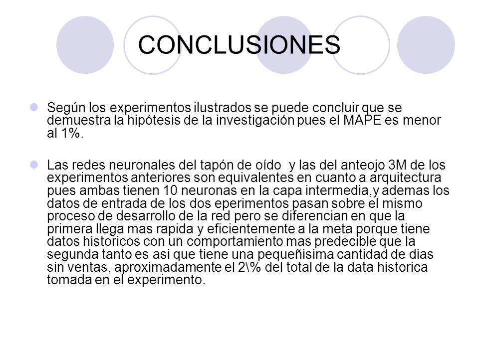 CONCLUSIONESSegún los experimentos ilustrados se puede concluir que se demuestra la hipótesis de la investigación pues el MAPE es menor al 1%.