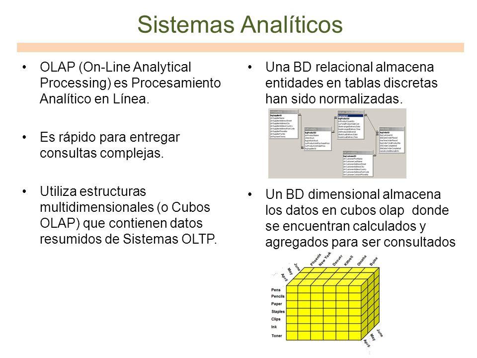 Sistemas Analíticos OLAP (On-Line Analytical Processing) es Procesamiento Analítico en Línea. Es rápido para entregar consultas complejas.
