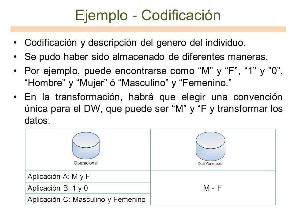 Ejemplo - Codificación