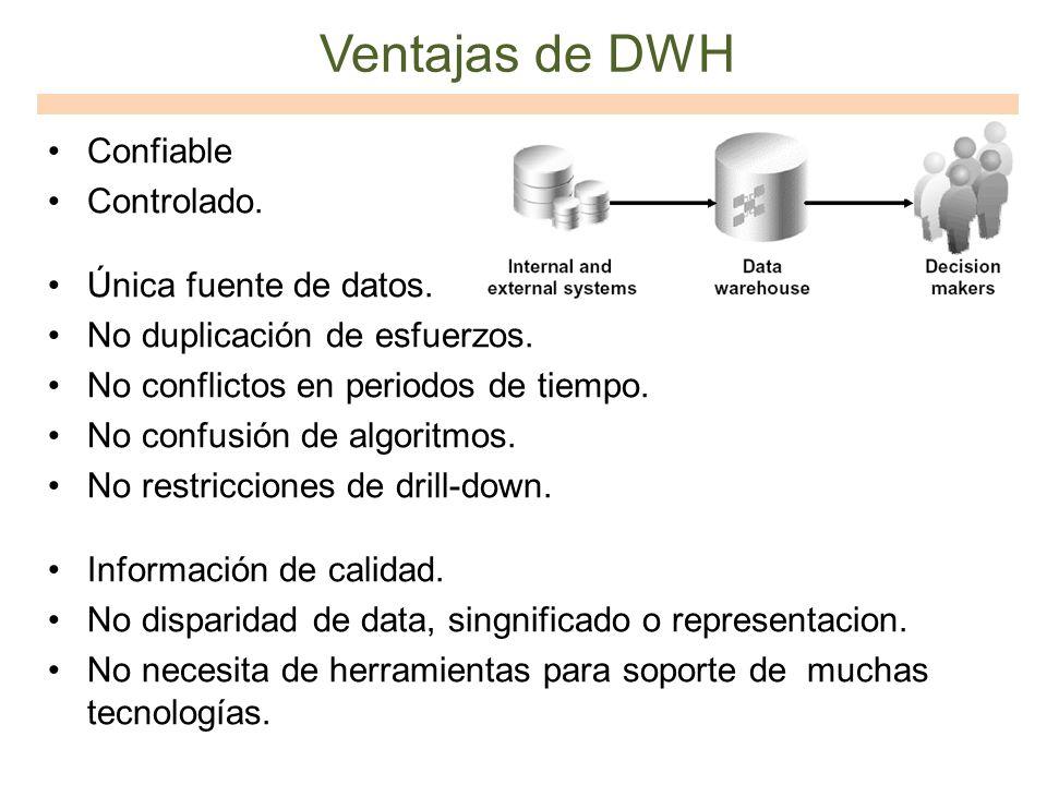 Ventajas de DWH Confiable Controlado. Única fuente de datos.
